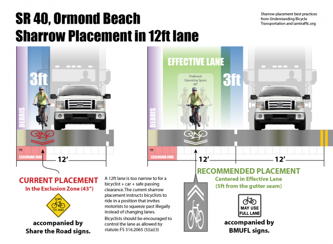 sharrow-placement_12ftlane
