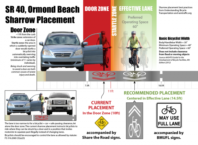 sharrow-placement_doorzone